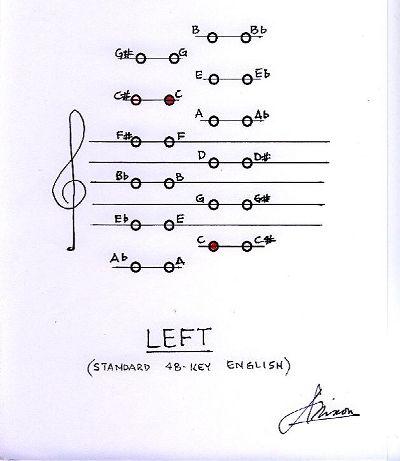 http://www.concertina.info/tina.faq/images/jn_eng_left.jpg